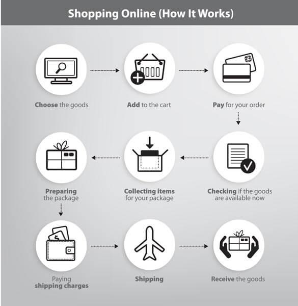 وکتور اینفوگرافیک فرآیند خرید آنلاین